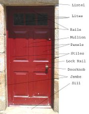 A diagram illustrating the components of a panel door